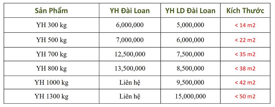 Báo giá motor YH đài loan